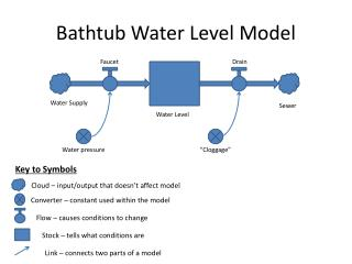 Bathtub Water Level Model