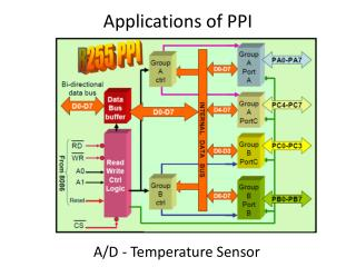 Applications of PPI