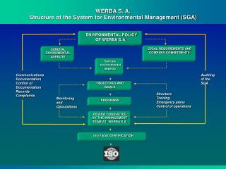 WERBA S. A. Structure of the System for Environmental Management (SGA)