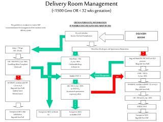 Delivery Room Management (<1500 Gms OR < 32 wks gestation)