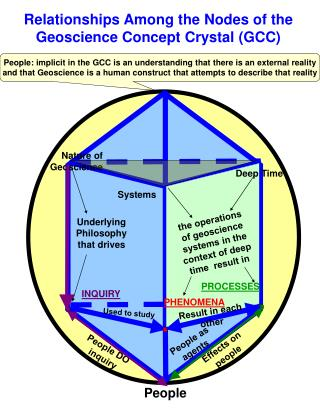 Relationships Among the Nodes of the Geoscience Concept Crystal (GCC)