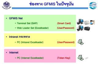 GFMIS Net  Terminal Set (SAP)                    (Smart Card)