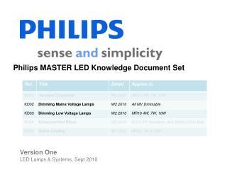 Philips MASTER LED Knowledge Document Set