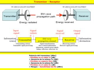 Transmisor - Receptor