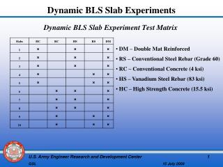 Dynamic BLS Slab Experiment Test Matrix