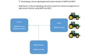 9.  Developing a secure signaling/control system based on XMPP and REST