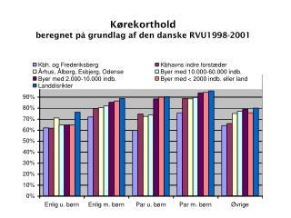 Kørekorthold beregnet på grundlag af den danske RVU1998-2001