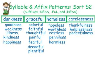 Syllable & Affix Patterns: Sort 52  (Suffixes –NESS, -FUL, and -NESS)