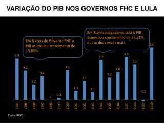 VARIA��O DO PIB NOS GOVERNOS FHC E LULA