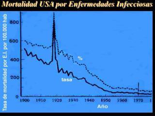 Mortalidad USA por Enfermedades Infecciosas