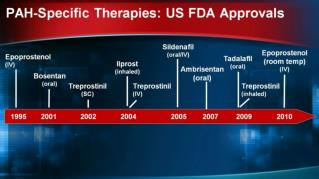 PAH-Specific Therapies: US FDA Approvals