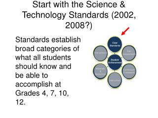 Start with the Science  Technology Standards 2002, 2008