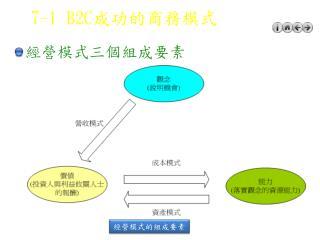 7-1 B2C 成功的商務模式