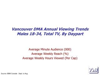 Vancouver DMA Annual Viewing Trends Males 18-34, Total TV, By Daypart