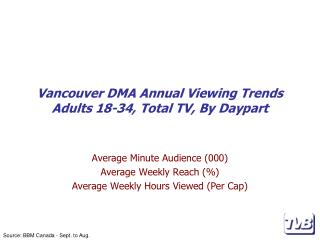 Vancouver DMA Annual Viewing Trends Adults 18-34, Total TV, By Daypart