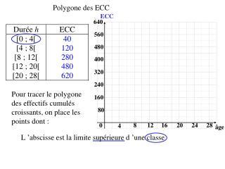 Polygone des ECC