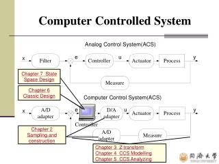Computer Controlled System