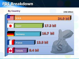FDI Breakdown