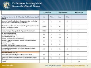 Performance Funding Model  University of North Florida