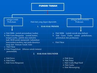 FUNGSI TANAH      sebagai  wadah                   sebagai  faktor produksi