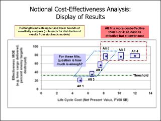 Notional Cost-Effectiveness Analysis:  Display of Results