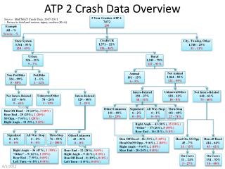 ATP 2 Crash Data Overview