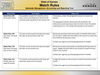State of Kansas Match Rules Statewide Management, Accounting and Reporting Tool