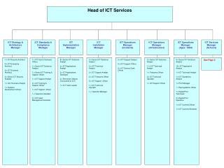 Head of ICT Services