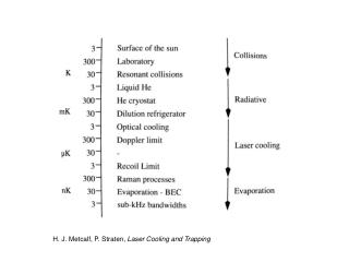 H. J. Metcalf, P. Straten,  Laser Cooling and Trapping