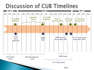 Discussion of CUB Timelines