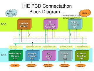 IHE PCD Connectathon Block Diagram…