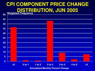CPI COMPONENT PRICE CHANGE DISTRIBUTION, JUN 2005