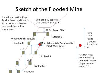 Sketch of the Flooded Mine