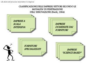 CLASSIFICAZIONE DELLE IMPRESE/SETTORI SECONDO LE MODALITA' DI PENETRAZIONE