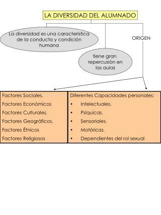Factores Sociales. Factores Económicos Factores Culturales. Factores Geográficos. Factores Étnicos
