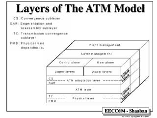 Layers of The ATM Model