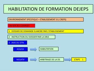 HABILITATION DE FORMATION DEJEPS