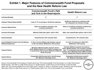 Exhibit 1. Major Features of Commonwealth Fund Proposals  and the New Health Reform Law