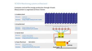 SCADA-Monitoring system architecture