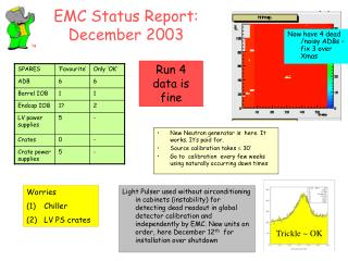 EMC Status Report: December 2003