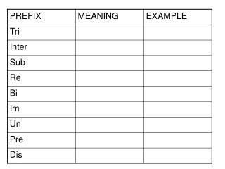 Suffix Prefix chart[1]