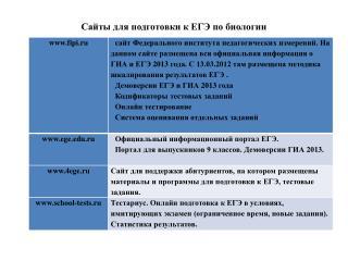 Сайты для подготовки к ЕГЭ по биологии