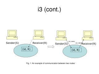 i3 (cont.)