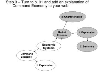 Step 3 – Turn to p. 91 and add an explanation of Command Economy to your web.