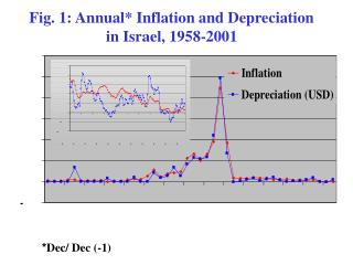 Fig. 1: Annual* Inflation and Depreciation in Israel, 1958-2001