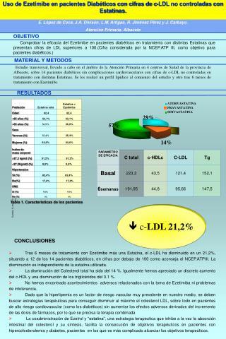 Uso de Ezetimibe en pacientes Diabéticos con cifras de c-LDL no controladas con Estatinas.