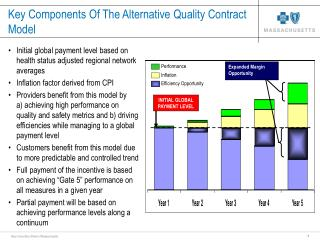 Key Components Of The Alternative Quality Contract  Model