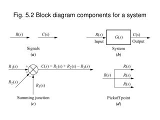 Fig. 5.2 Block diagram components for a system