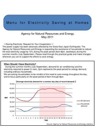 Menu for Electricity Saving at Homes