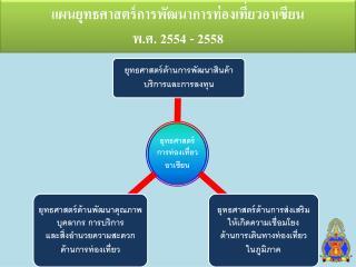 แผนยุทธศาสตร์การพัฒนาการท่องเที่ยวอาเซียน พ.ศ. 2554 - 2558